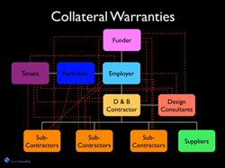 Collateral Warranties
