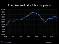 The Rise and Fall of House Prices